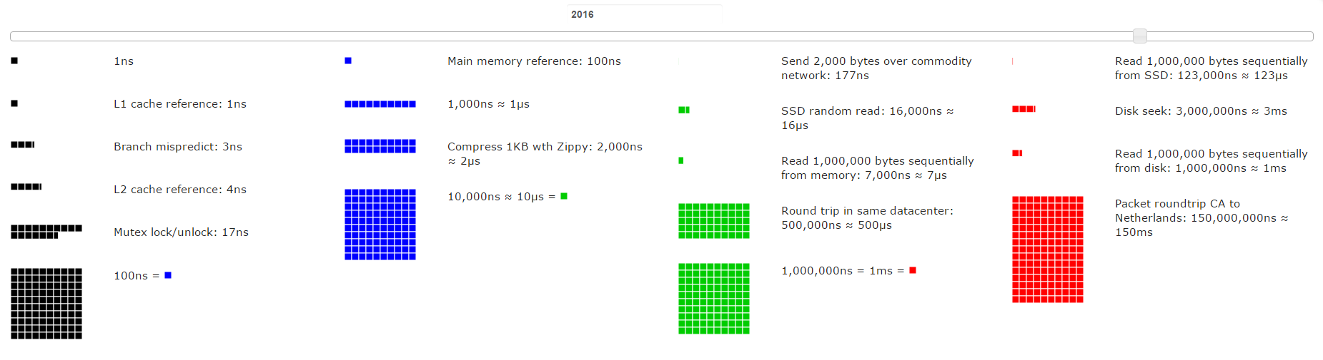 Latency Numbers Every Programmer Should Know 2016